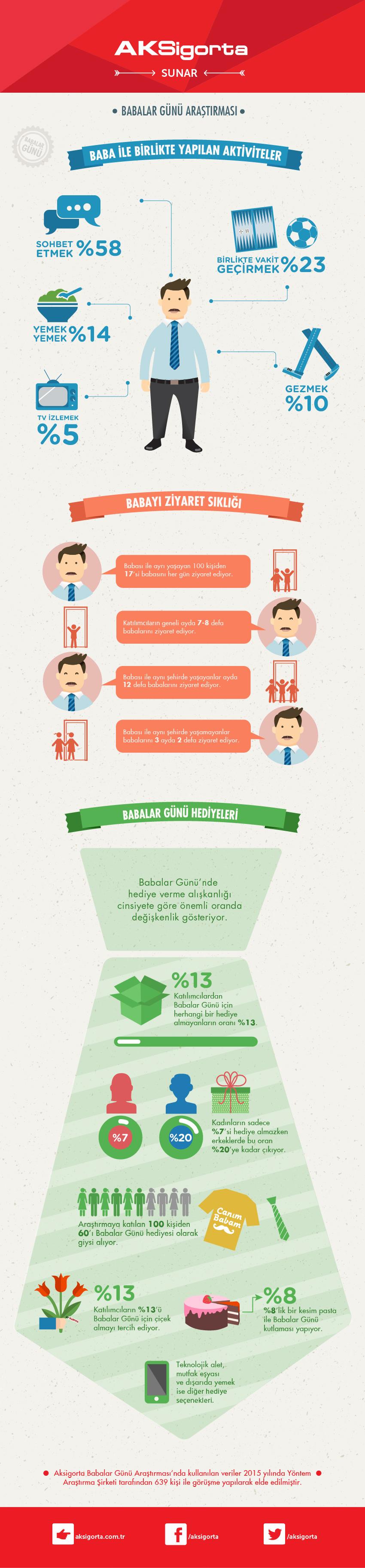 Babalar Gunu_infografigi_2015 (1)